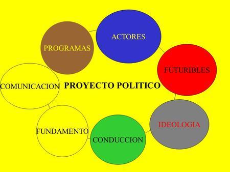 PROYECTO POLITICO ACTORES FUTURIBLES IDEOLOGIA CONDUCCION COMUNICACION PROGRAMAS FUNDAMENTO.