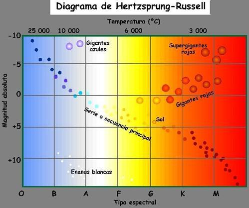 Diagrama que muestra los tipos comunes de estrellas