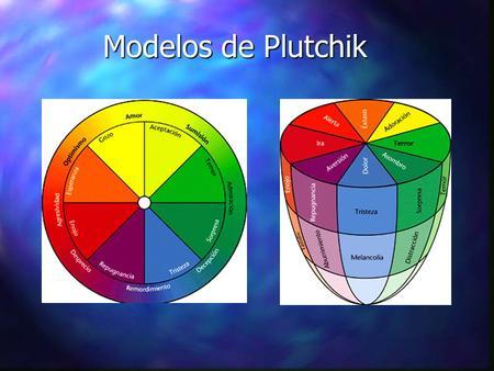 Modelos de Plutchik.