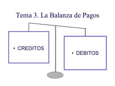 Tema 3. La Balanza de Pagos CREDITOS DEBITOS. Temática Concepto Estructura Función Ejercicios.