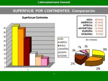 SUPERFICIE POR CONTINENTES. Comparación ASIA: AMÉRICA: AFRICA: ANTARTIDA: EUROPA: OCEANÍA: 45 Km2 42 Km2 31 Km2 14 Km2 10 Km2 8 Km2 Latinoamericana General.