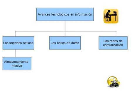 Avances tecnológicos en información Los soportes ópticosLas bases de datos Las redes de comunicación Almacenamiento masivo.