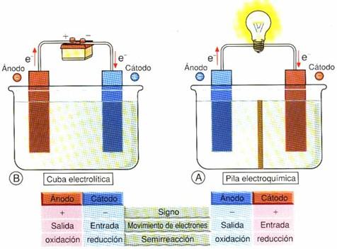 Polaridad electrodos (ECIR 297)