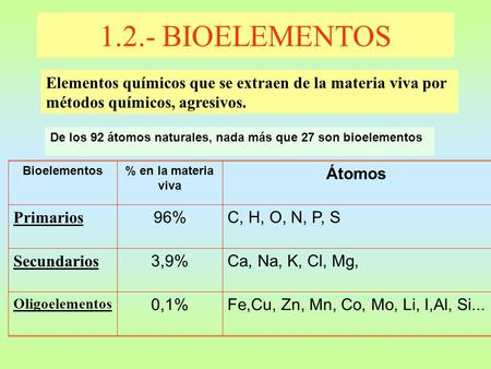 De los 92 átomos naturales, nada más que 27 son bioelementos 1.2.- BIOELEMENTOS Elementos químicos que se extraen de la materia viva por métodos químicos,