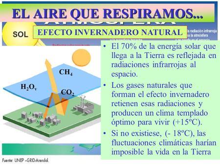 EL AIRE QUE RESPIRAMOS... EFECTO INVERNADERO NATURAL CH 4 CO 2 H2OvH2Ov CH 4 H2OvH2Ov CO 2 El 70% de la energía solar que llega a la Tierra es reflejada.
