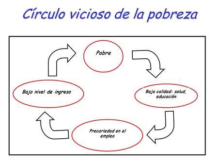 Círculo vicioso de la pobreza Pobre Baja calidad: salud, educación Precariedad en el empleo Bajo nivel de ingreso.